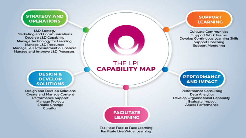 LPI Capability Map - mapping the essential skills for modern L&D